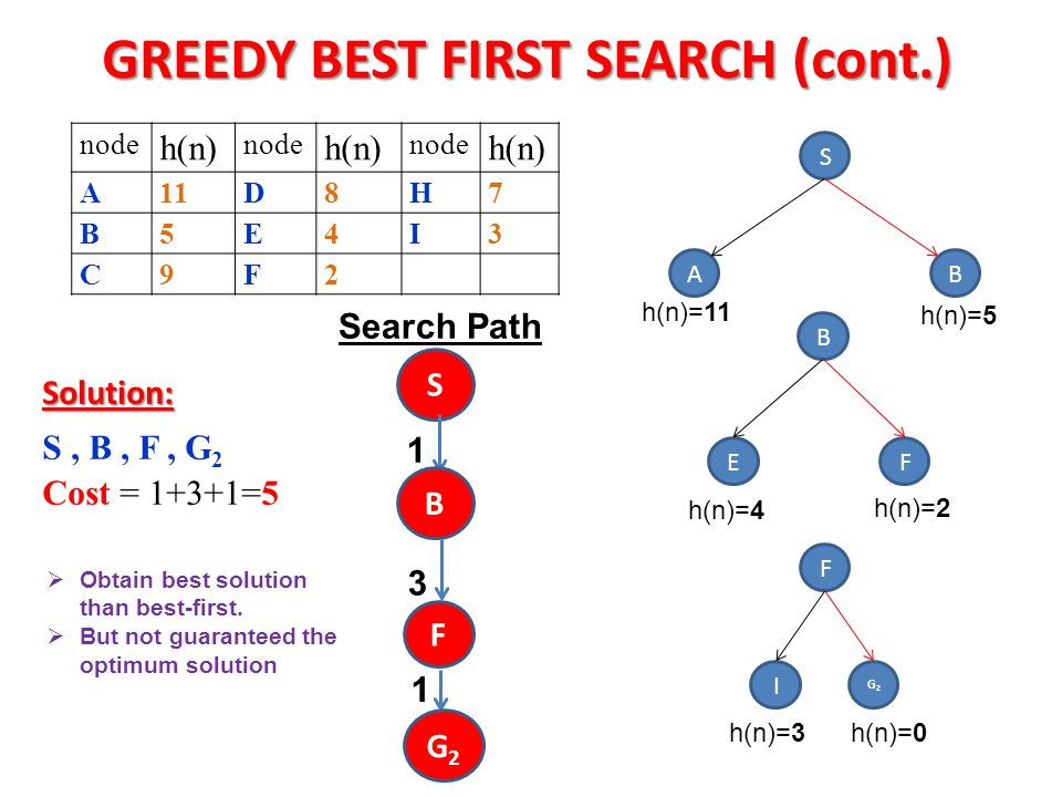 GREEDY BEST FIRST SEARCH (cont.)