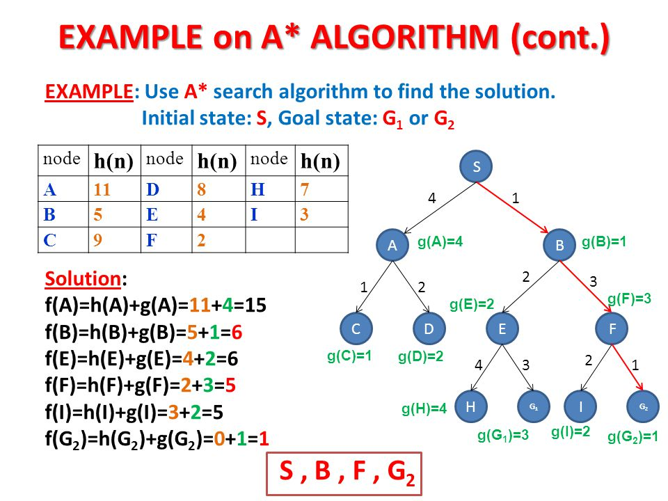 EXAMPLE on A* ALGORITHM (cont.)