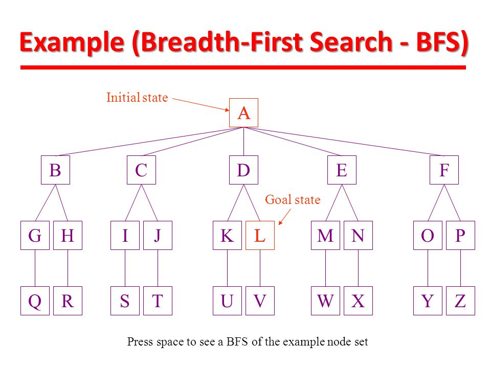 Example (Breadth-First Search - BFS)