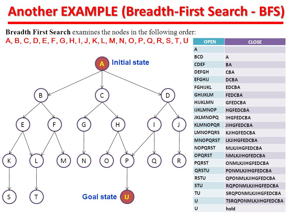 Another EXAMPLE (Breadth-First Search - BFS)