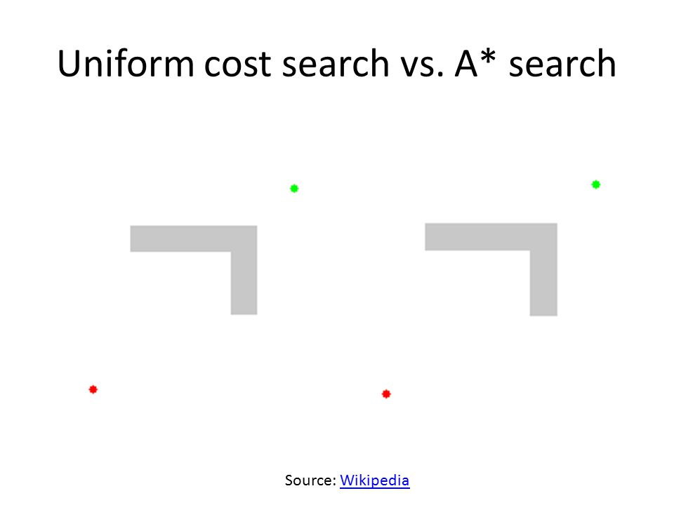 Uniform cost search vs. A* search