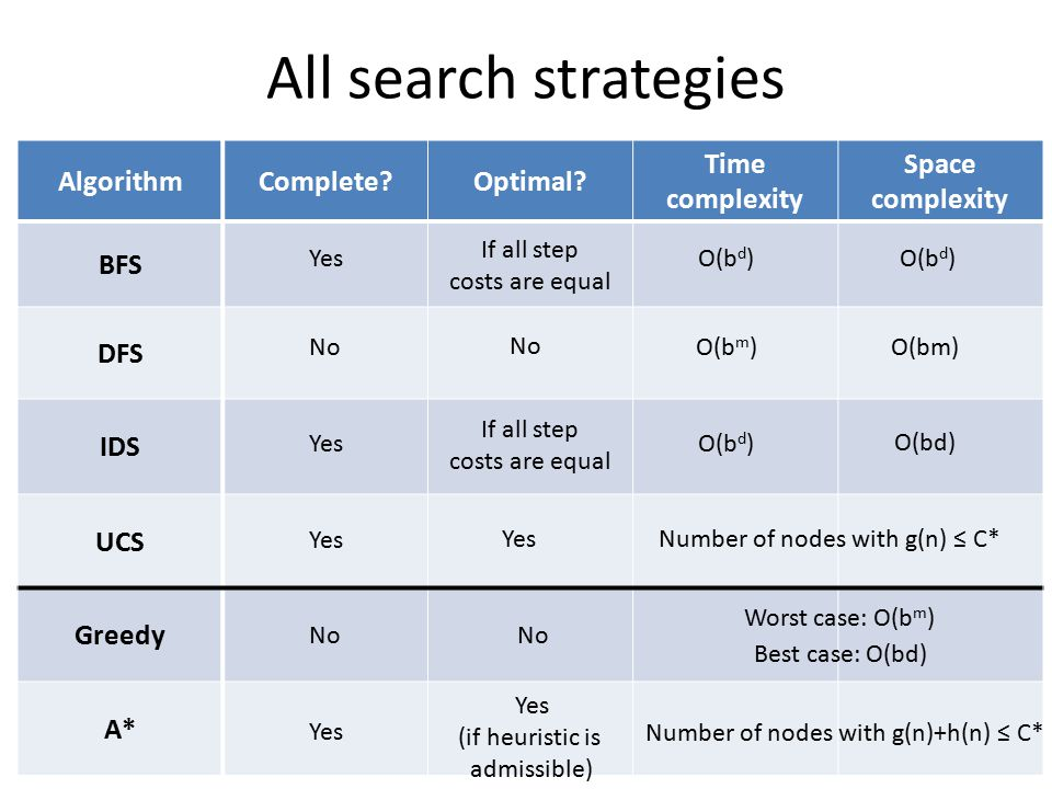 All search strategies Algorithm Complete Optimal Time complexity