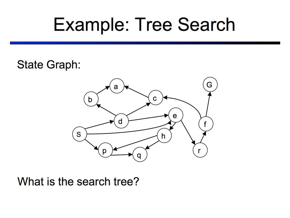 So for this example state graph what does the search tree look like