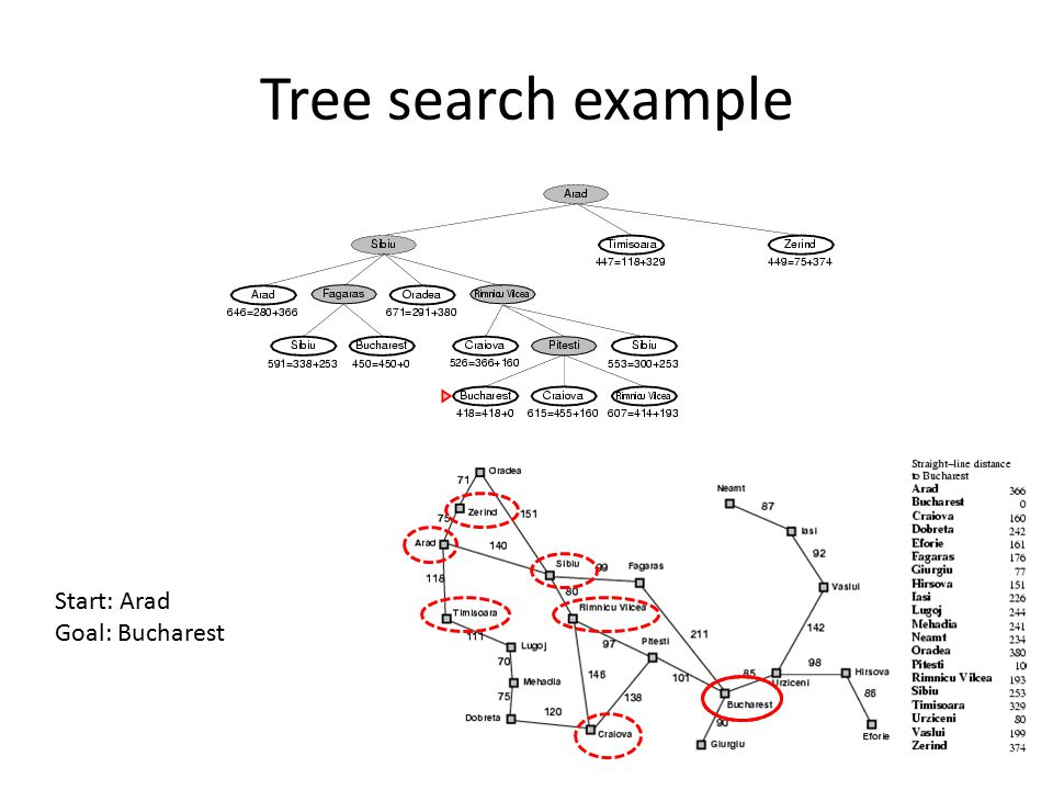 Tree search example Start: Arad Goal: Bucharest