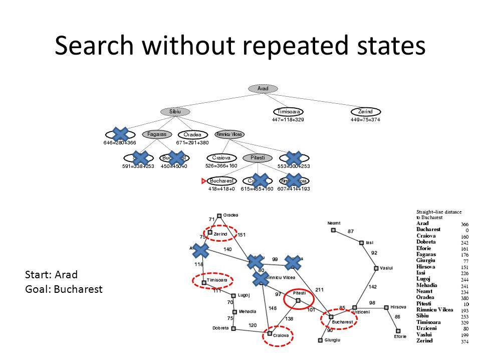 Search without repeated states
