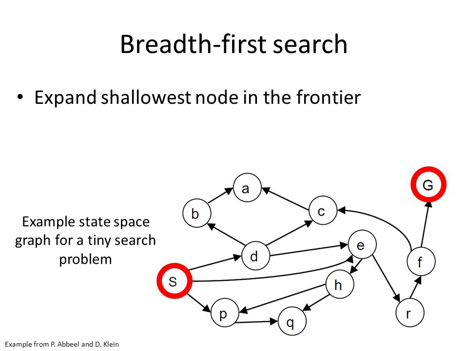 Example state space graph for a tiny search problem