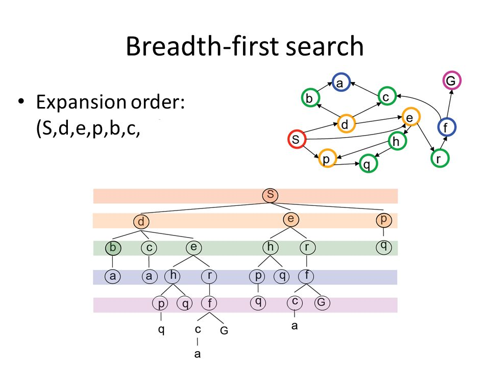 Breadth-first search Expansion order: (S,d,e,p,b,c,e,h,r,q,a,a, h,r,p,q,f,p,q,f,q,c,G) p. next