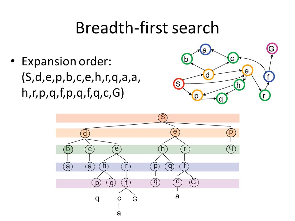 Breadth-first search Expansion order: (S,d,e,p,b,c,e,h,r,q,a,a, h,r,p,q,f,p,q,f,q,c,G) And so on. Until we reach the goal state.