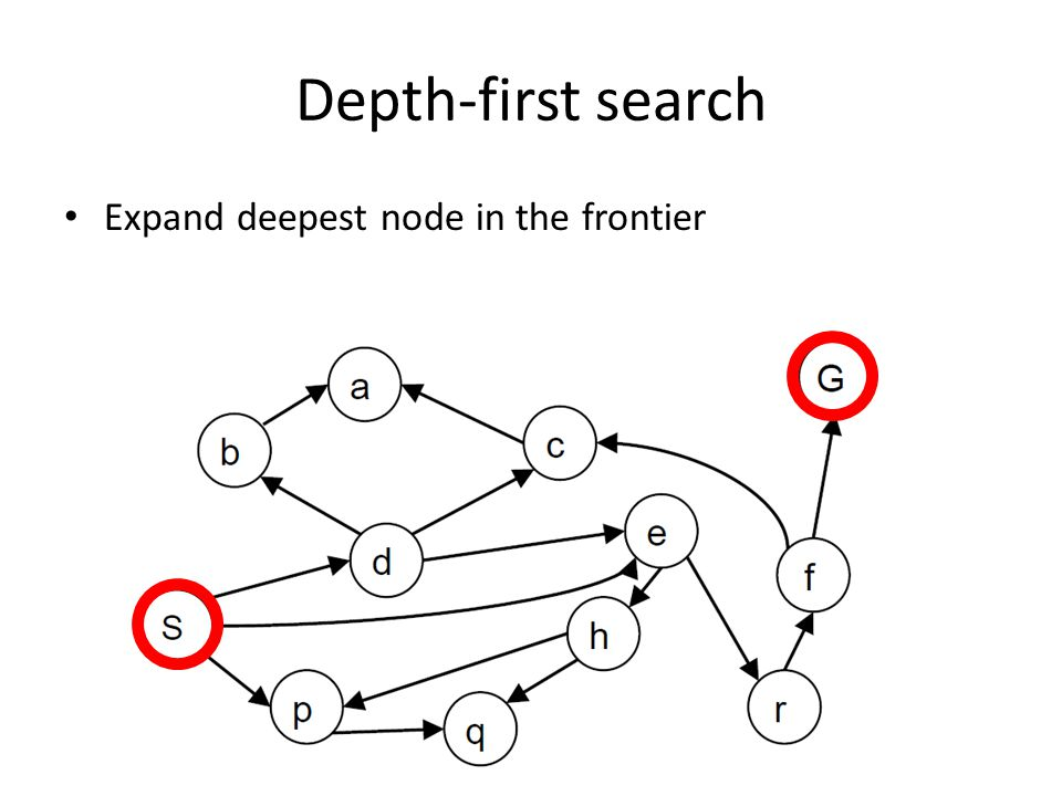 Depth-first search Expand deepest node in the frontier