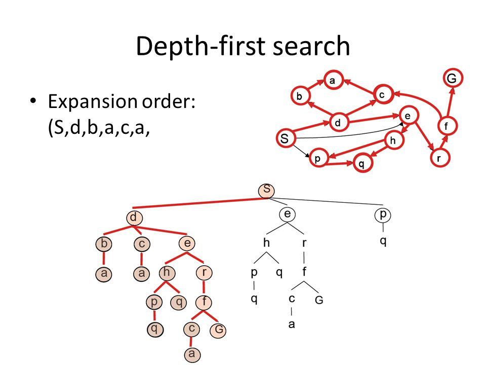 Depth-first search Expansion order: (S,d,b,a,c,a,e,h,p,q,q, r,f,c,a,G)