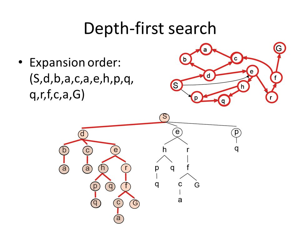 Depth-first search Expansion order: (S,d,b,a,c,a,e,h,p,q,q,r,f,c,a,G)