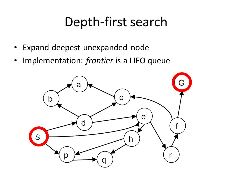 Depth-first search Expand deepest unexpanded node