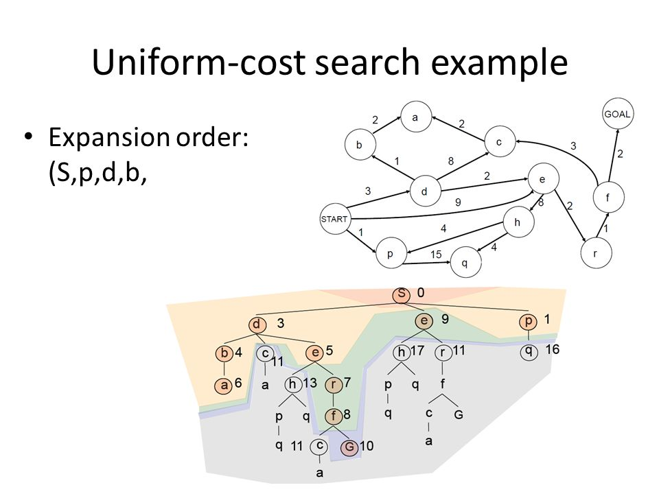 Uniform-cost search example