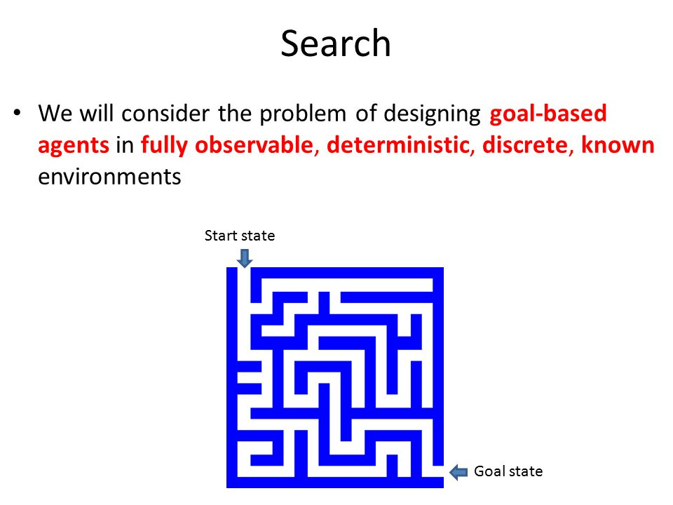 Search We will consider the problem of designing goal-based agents in fully observable, deterministic, discrete, known environments.