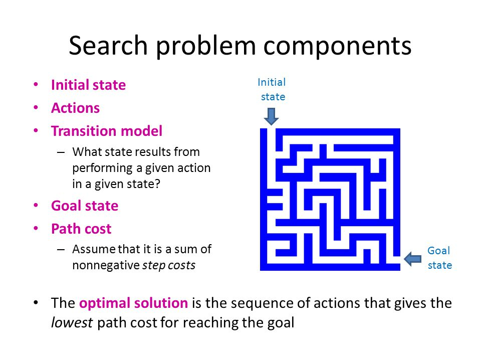 Search problem components