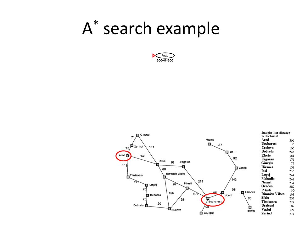 A* search example Here's our romania example with heuristic = straight line distance from node to goal.