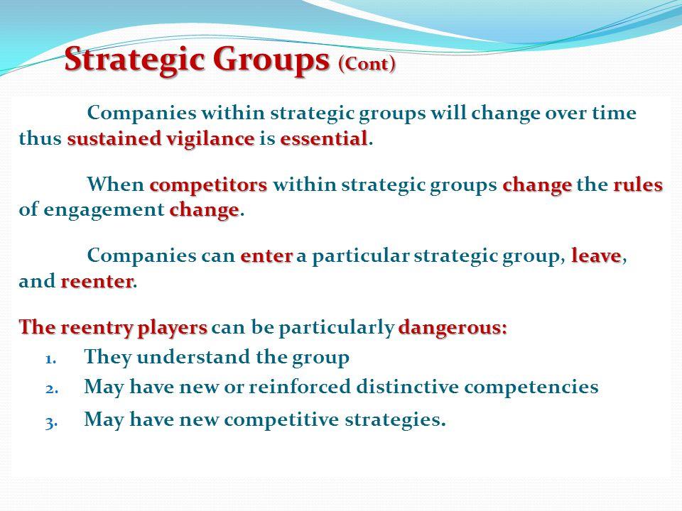 Strategic Groups (Cont)