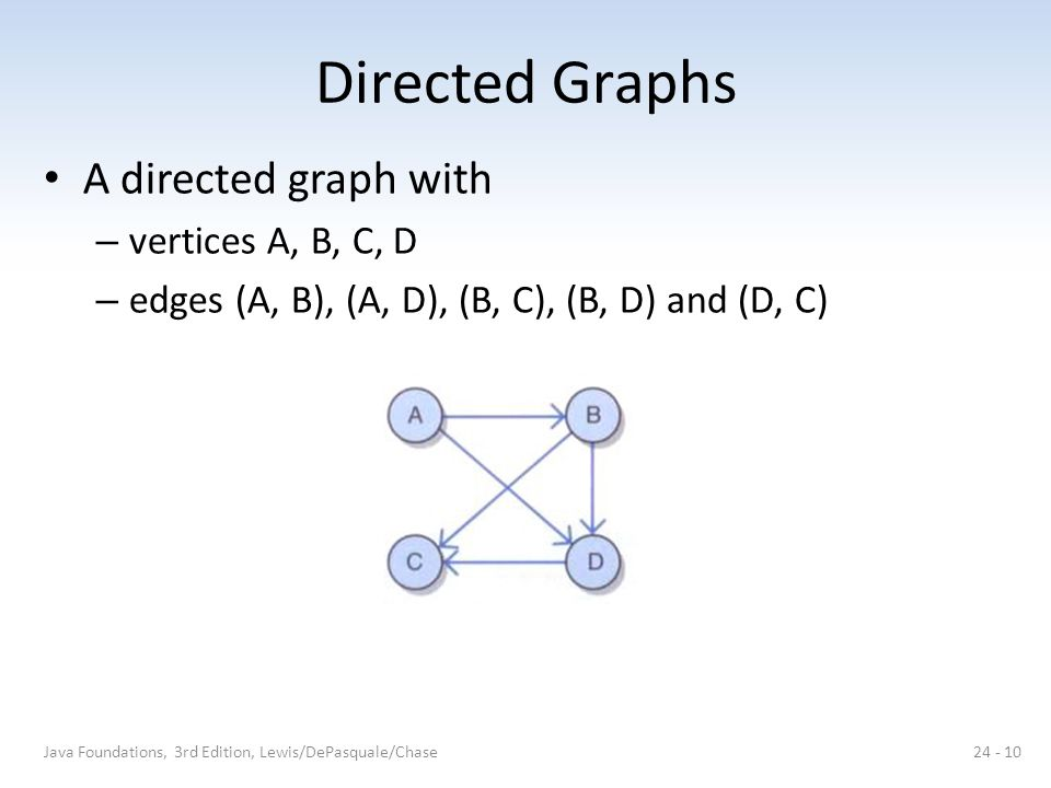 Directed Graphs A directed graph with vertices A, B, C, D