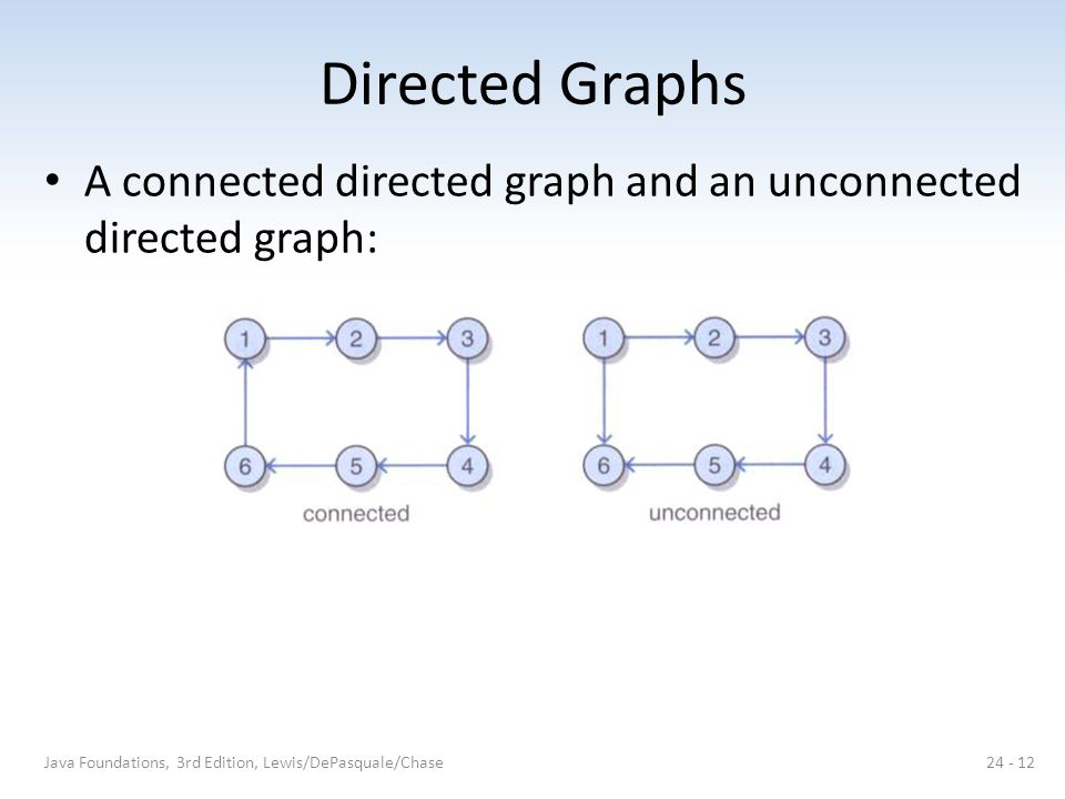 Directed Graphs A connected directed graph and an unconnected directed graph: Java Foundations, 3rd Edition, Lewis/DePasquale/Chase.