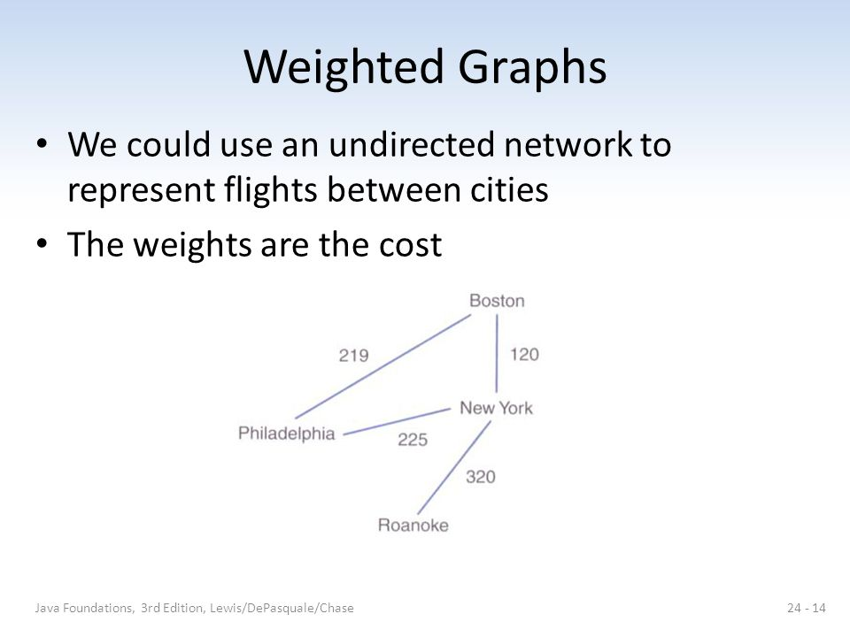 Weighted Graphs We could use an undirected network to represent flights between cities. The weights are the cost.