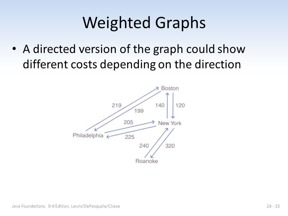 Weighted Graphs A directed version of the graph could show different costs depending on the direction.