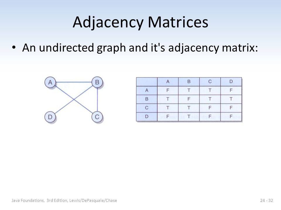 Adjacency Matrices An undirected graph and it s adjacency matrix: