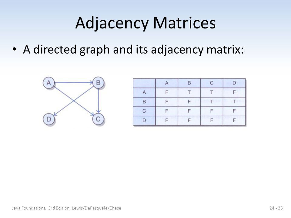 Adjacency Matrices A directed graph and its adjacency matrix: