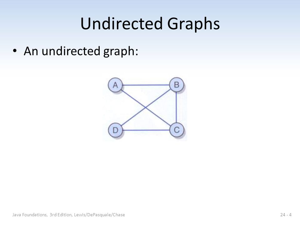 Undirected Graphs An undirected graph: