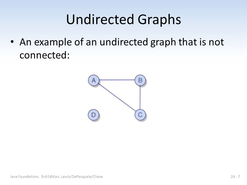 Undirected Graphs An example of an undirected graph that is not connected: Java Foundations, 3rd Edition, Lewis/DePasquale/Chase.