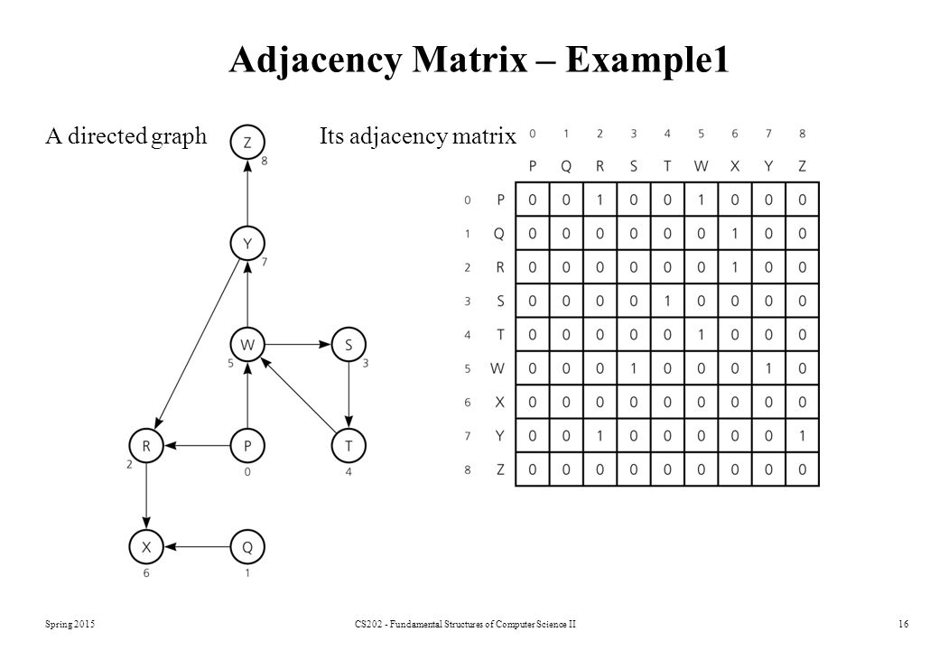 Adjacency Matrix – Example1