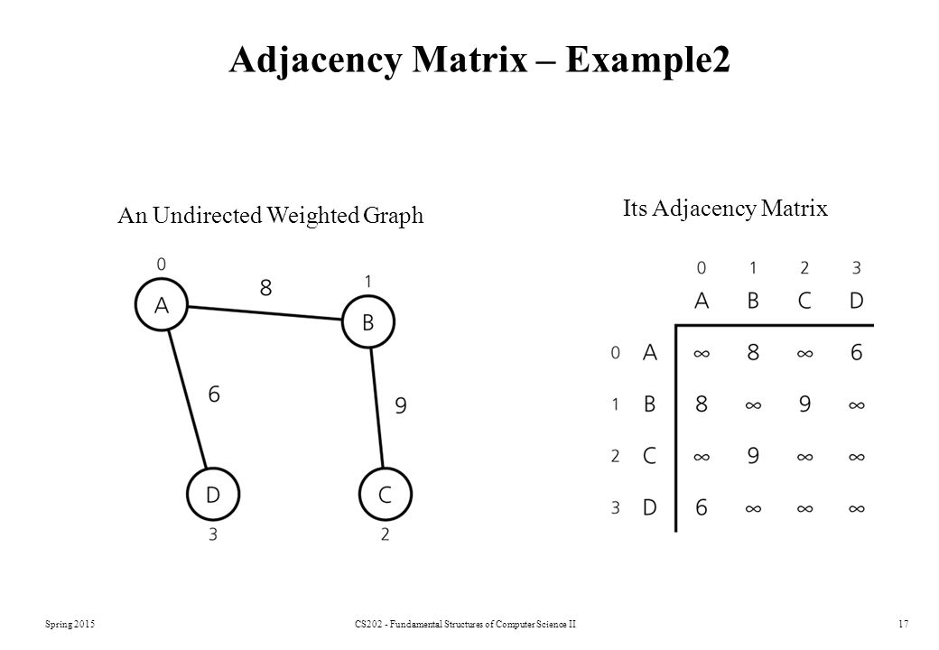 Adjacency Matrix – Example2
