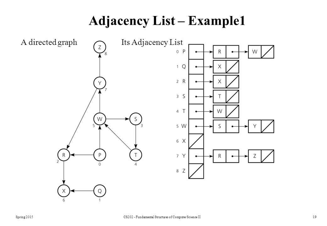 Adjacency List – Example1