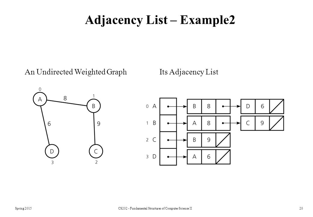 Adjacency List – Example2