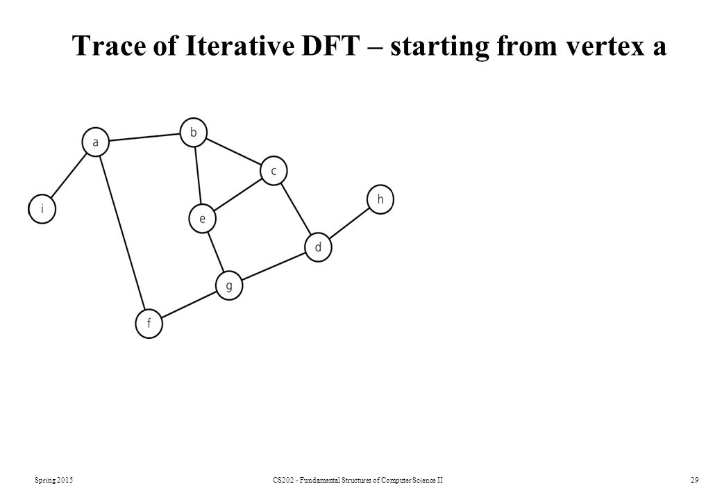 Trace of Iterative DFT – starting from vertex a