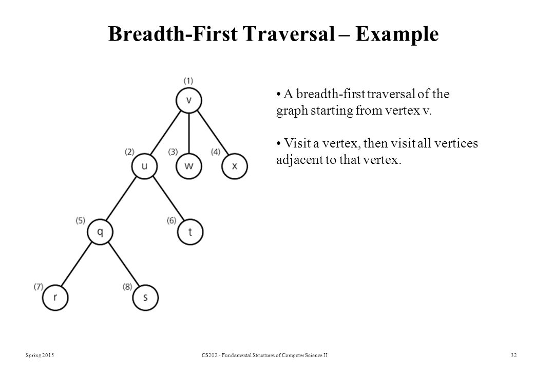 Breadth-First Traversal – Example