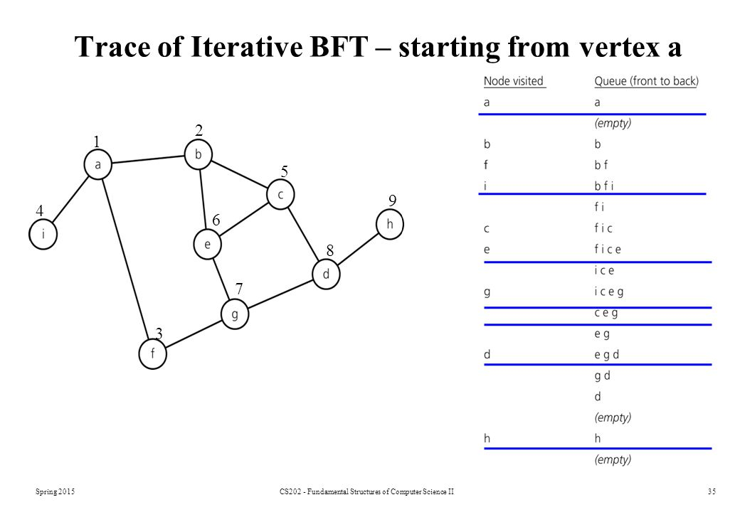 Trace of Iterative BFT – starting from vertex a