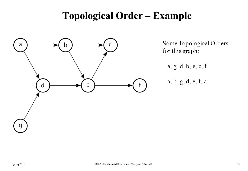 Topological Order – Example