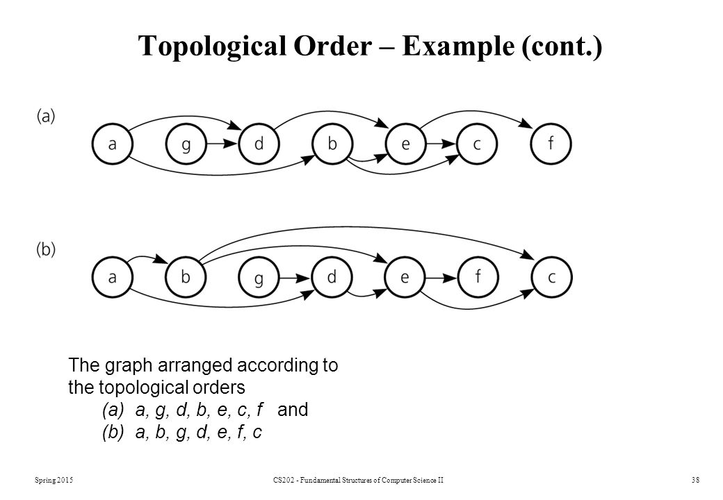 Topological Order – Example (cont.)