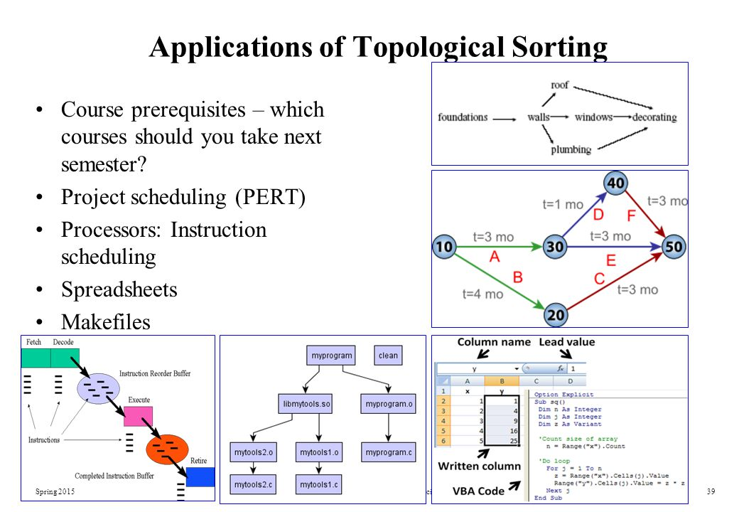 Applications of Topological Sorting