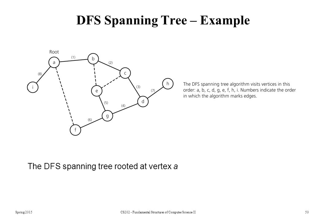 DFS Spanning Tree – Example