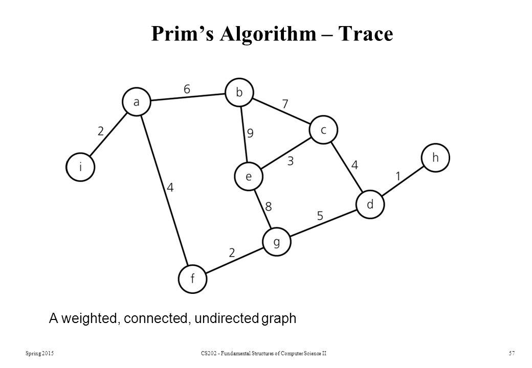 Prim's Algorithm – Trace