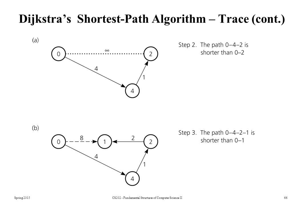 Dijkstra's Shortest-Path Algorithm – Trace (cont.)