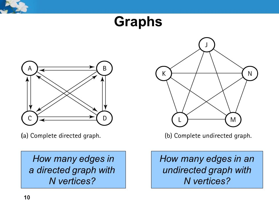 Graphs How many edges in a directed graph with N vertices