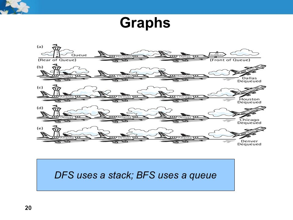 DFS uses a stack; BFS uses a queue