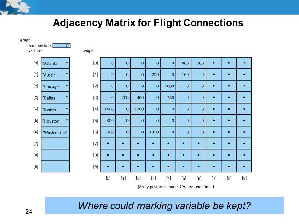 Adjacency Matrix for Flight Connections