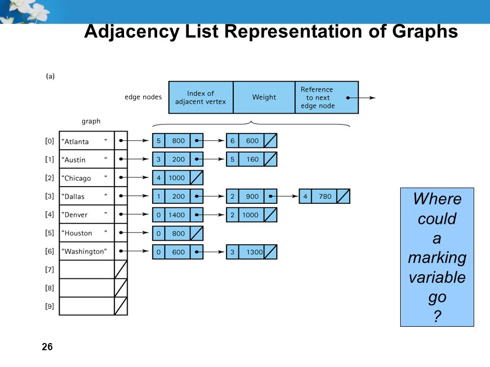 Adjacency List Representation of Graphs