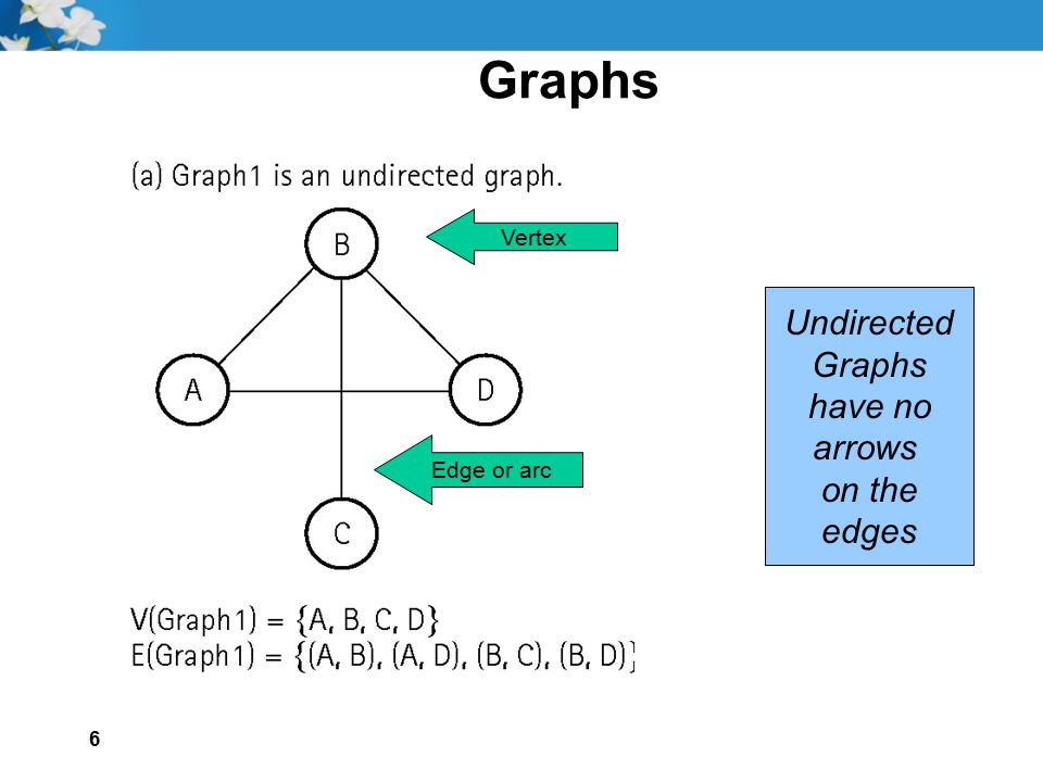 Graphs Undirected Graphs have no arrows on the edges Vertex