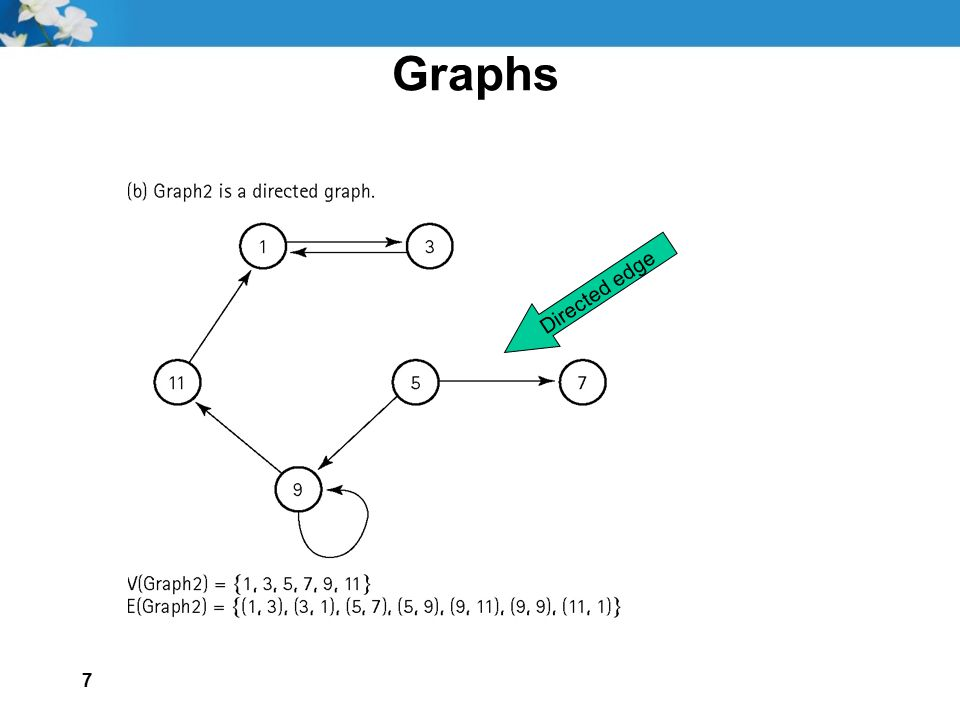 Graphs Directed edge