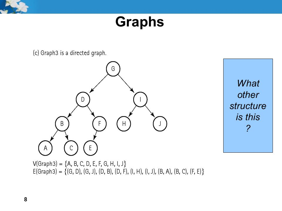 Graphs What other structure is this