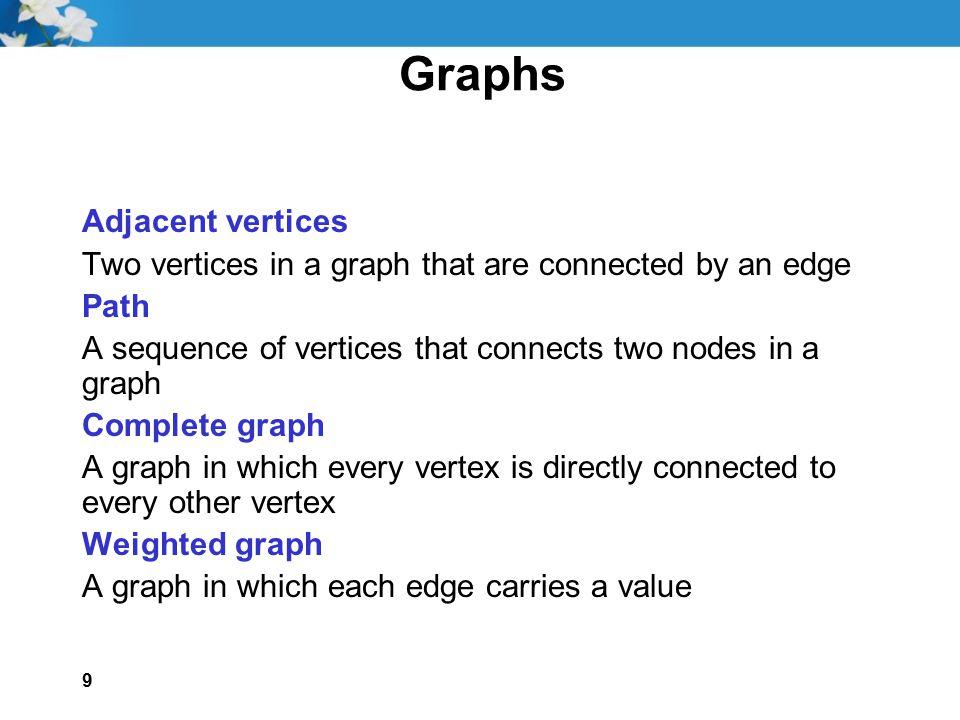 Graphs Adjacent vertices
